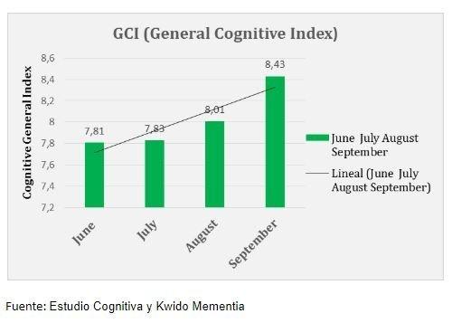 indice cogitivo en estudio estimulacion cognitiva online