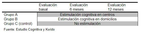 estudio estimulacion cognitiva online
