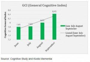 general-cognitive-index